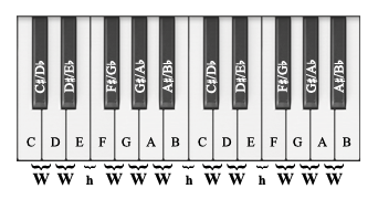 keyboard with intervals