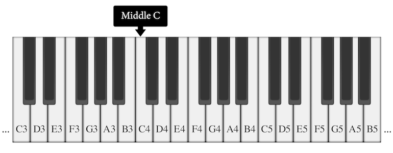 scientific pitch notation system on the keyboard
