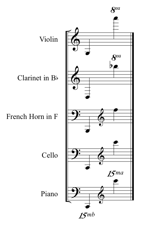 sounding ranges for various instruments