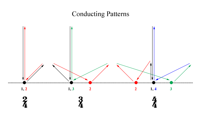 Conducting Patterns for Duple, Triple, and Quadruple Meters