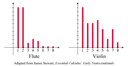 frequency power spectrum of harmonics for D 294 Hz on a flute and a violin