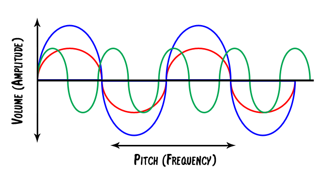 graph of sound waves