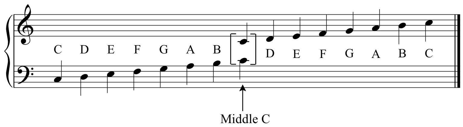 C Major Scale Bass Clef C major scale on the grand